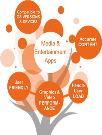 Quality app testing checklist - Media and entertainment industry