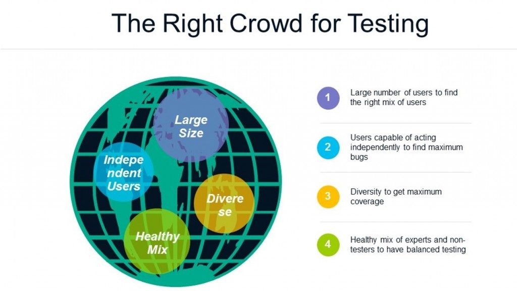 Characteristics-of-right-crowd-for-testing-software-1024x576