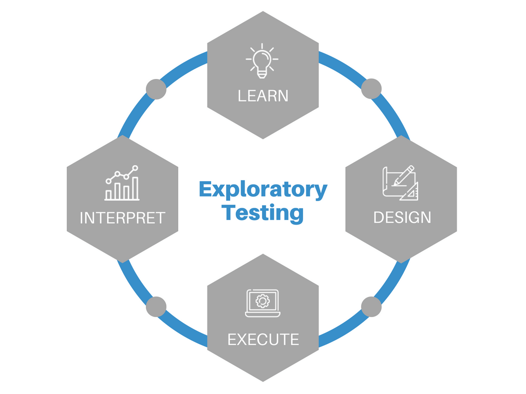 exploratory testing-qualitrix