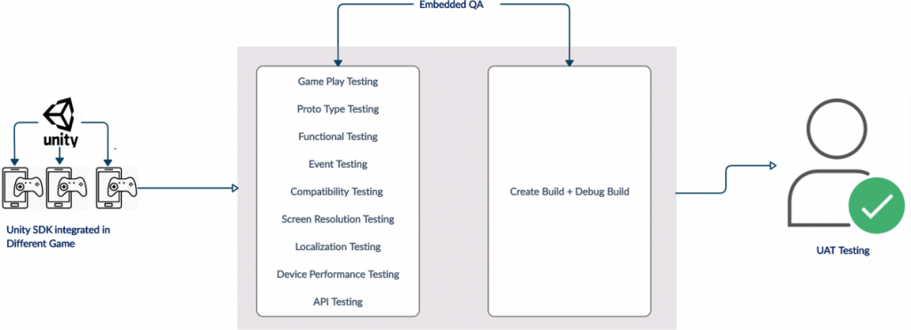 gaming app testing process 1