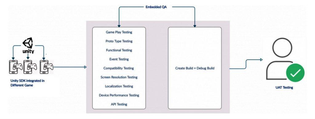 testing process of gaming app